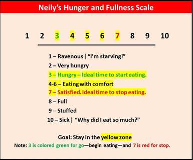 neily's hunger and fullness scale