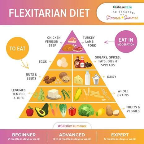 flexitarian diet pyramid