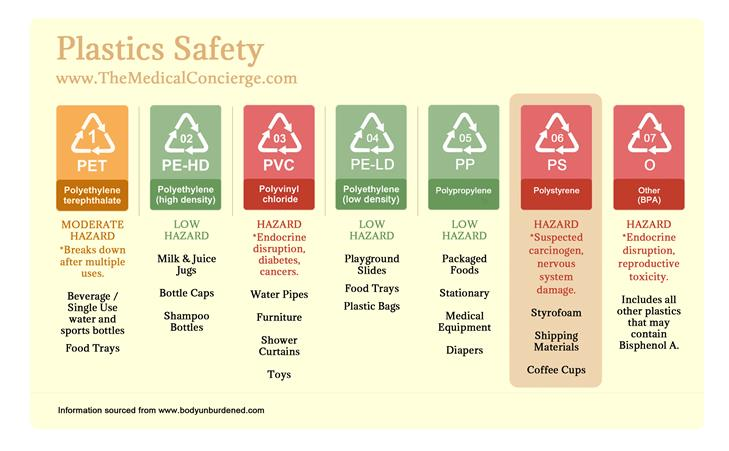 plastics safety